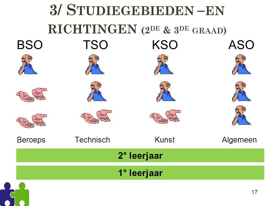 3/ S TUDIEGEBIEDEN – EN RICHTINGEN (2 DE & 3 DE GRAAD ) BSO TSO Beroeps Technisch KSO ASO Kunst Algemeen 17 2° leerjaar 1° leerjaar