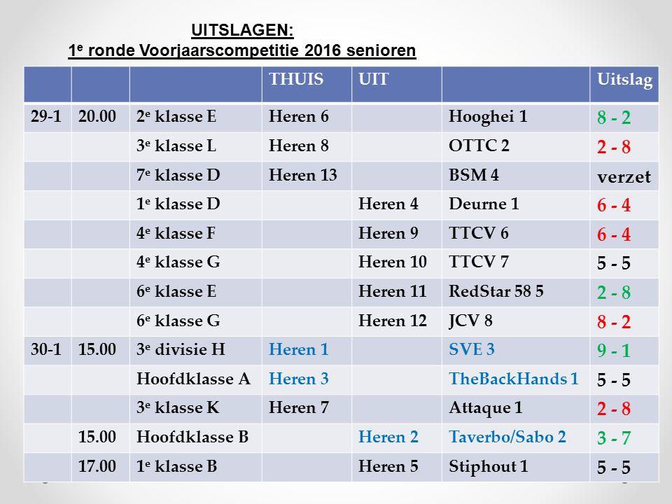 UITSLAGEN: 1 e ronde Voorjaarscompetitie 2016 senioren THUISUITUitslag 29-120.002 e klasse EHeren 6Hooghei 1 8 - 2 3 e klasse LHeren 8OTTC 2 2 - 8 7 e klasse DHeren 13BSM 4 verzet 1 e klasse DHeren 4Deurne 1 6 - 4 4 e klasse FHeren 9TTCV 6 6 - 4 4 e klasse GHeren 10TTCV 7 5 - 5 6 e klasse EHeren 11RedStar 58 5 2 - 8 6 e klasse GHeren 12JCV 8 8 - 2 30-115.003 e divisie HHeren 1SVE 3 9 - 1 Hoofdklasse AHeren 3TheBackHands 1 5 - 5 3 e klasse KHeren 7Attaque 1 2 - 8 15.00Hoofdklasse BHeren 2Taverbo/Sabo 2 3 - 7 17.001 e klasse BHeren 5Stiphout 1 5 - 5