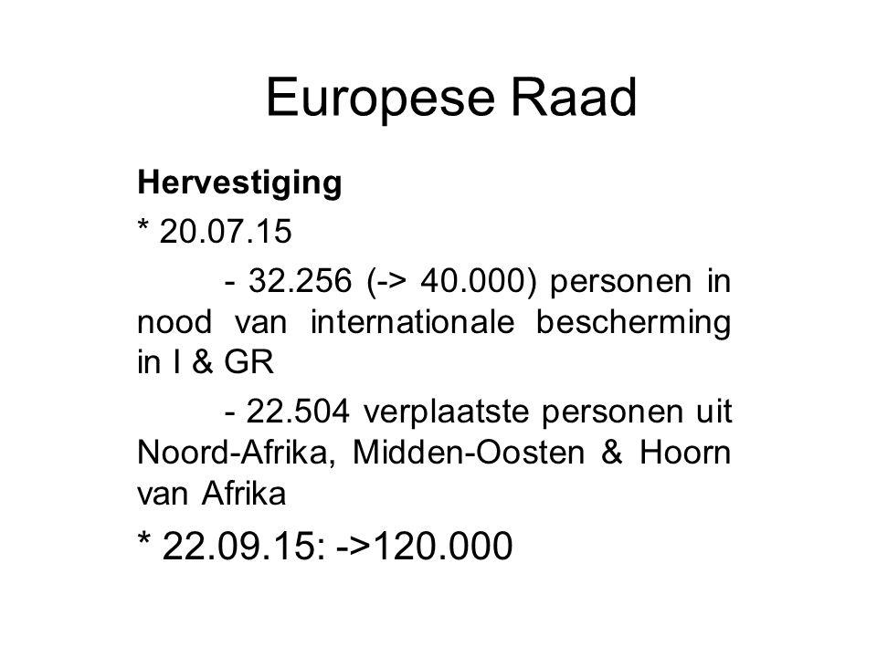 Europese Raad Hervestiging * 20.07.15 - 32.256 (-> 40.000) personen in nood van internationale bescherming in I & GR - 22.504 verplaatste personen uit Noord-Afrika, Midden-Oosten & Hoorn van Afrika * 22.09.15: ->120.000