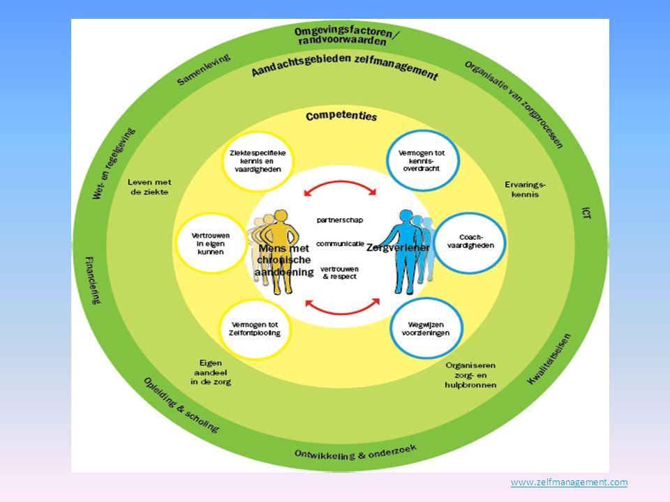 Definitie zelfmanagement De mate waarin de patiënt de verantwoordelijkheid neemt in de behandeling en een gezonde leefstijl volgt.