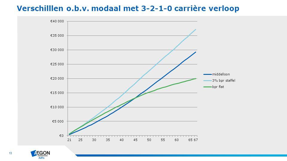 13 Verschilllen o.b.v. modaal met 3-2-1-0 carrière verloop