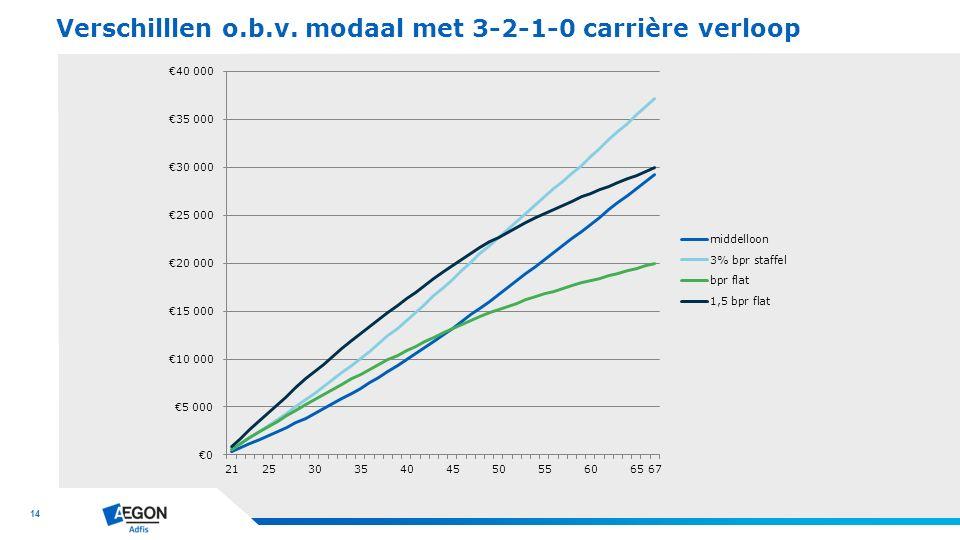 14 Verschilllen o.b.v. modaal met 3-2-1-0 carrière verloop