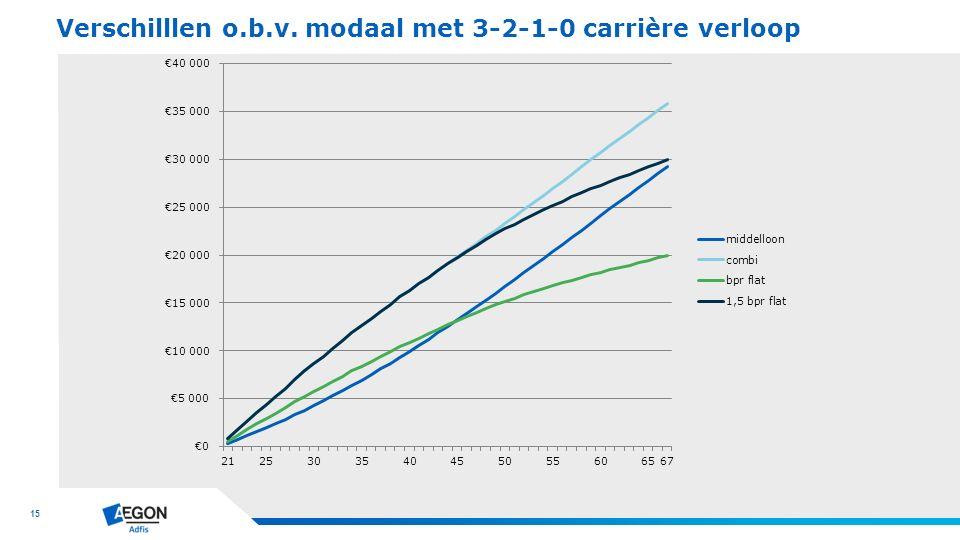 15 Verschilllen o.b.v. modaal met 3-2-1-0 carrière verloop