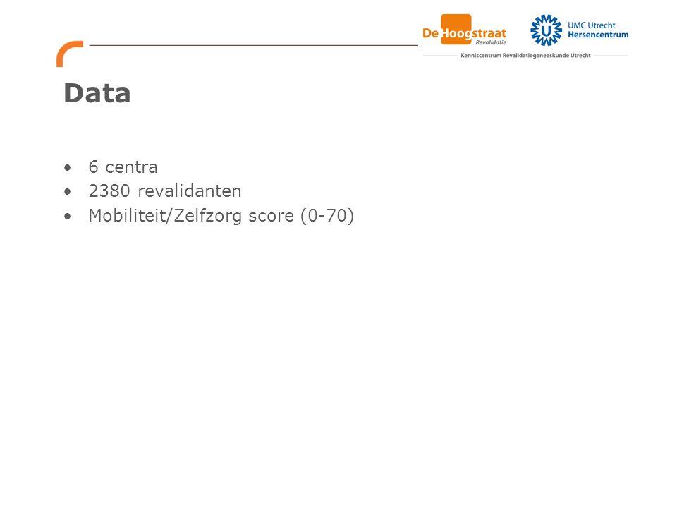 Data 6 centra 2380 revalidanten Mobiliteit/Zelfzorg score (0-70)