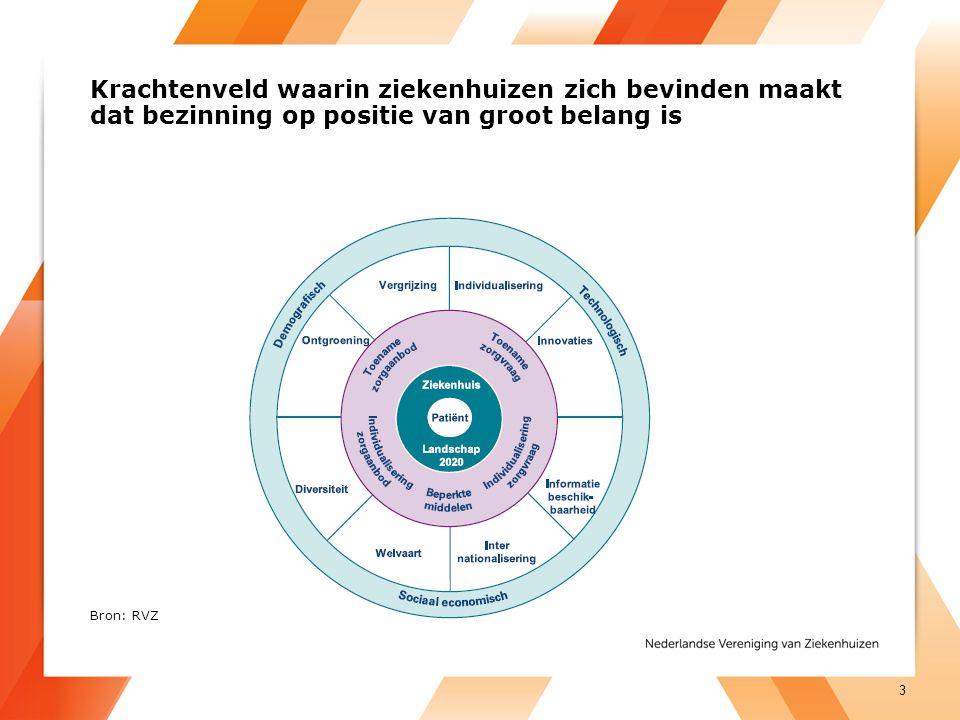 Kwaliteit en doelmatigheid zijn belangrijke drijfveren voor samenwerking 4 Bron: KPMG, Wie doet het met wie in de zorg, 2014