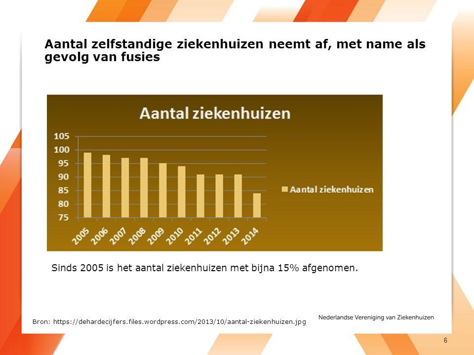 Aantal zelfstandige ziekenhuizen neemt af, met name als gevolg van fusies Sinds 2005 is het aantal ziekenhuizen met bijna 15% afgenomen.