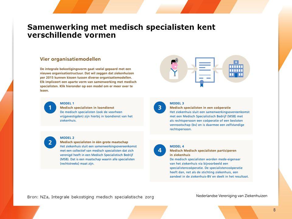 Samenwerking met medisch specialisten kent verschillende vormen 8 Bron: NZa, Integrale bekostiging medisch specialistische zorg