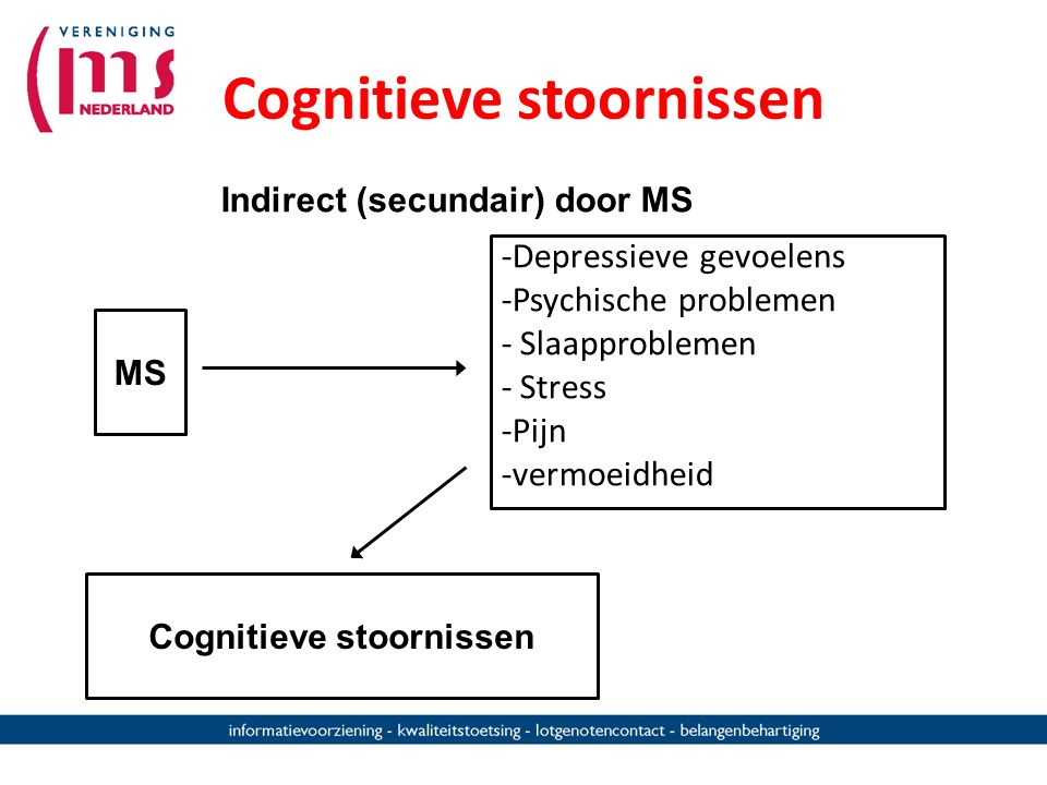Direct door MS: Centraal Zenuw Stelsel Cognitieve stoornissen