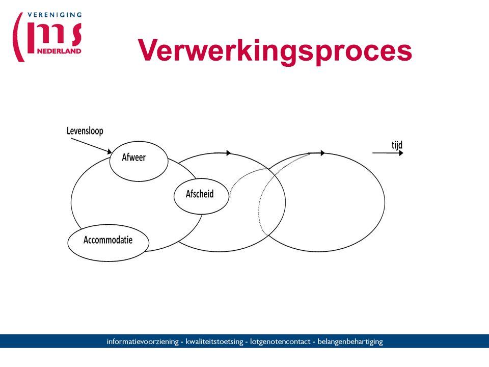 De drie A's: proces-componenten en reacties bij verlies AfweerAfscheidAccomodatie verdovingpijnontladingnieuwe mentale instelling Instelling Ontkennin
