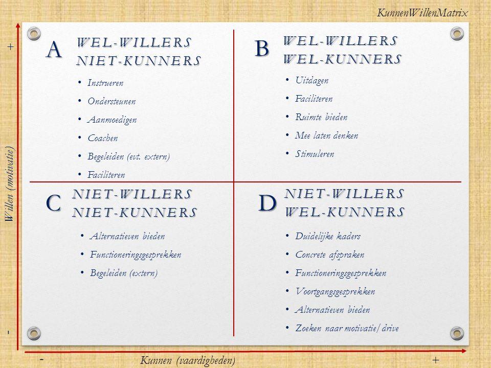 WEL-WILLERSNIET-KUNNERS Instrueren Ondersteunen Aanmoedigen Coachen Begeleiden (evt. extern) Faciliteren NIET-WILLERSWEL-KUNNERS Duidelijke kaders Con