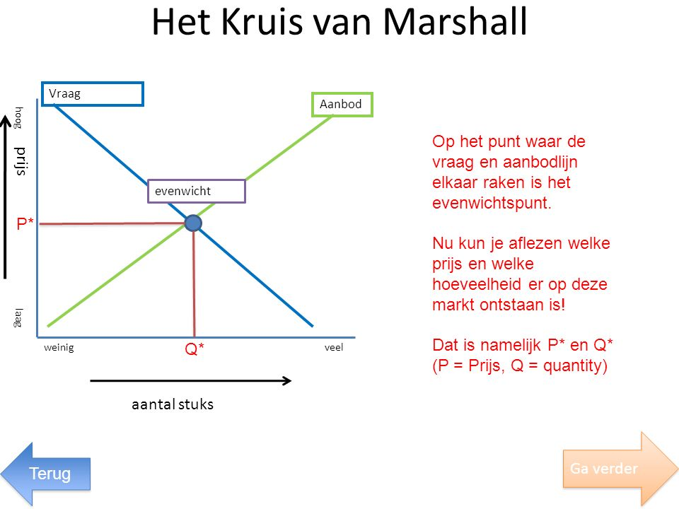 Het Kruis van Marshall aantal stuks evenwicht Vraag Aanbod weinigveel laag hoog prijs Ga verder Op het punt waar de vraag en aanbodlijn elkaar raken i