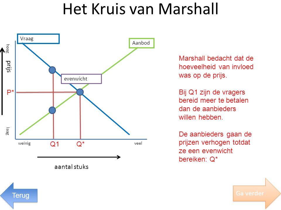 Het Kruis van Marshall aantal stuks evenwicht Vraag Aanbod weinigveel laag hoog prijs Ga verder Marshall bedacht dat de hoeveelheid van invloed was op