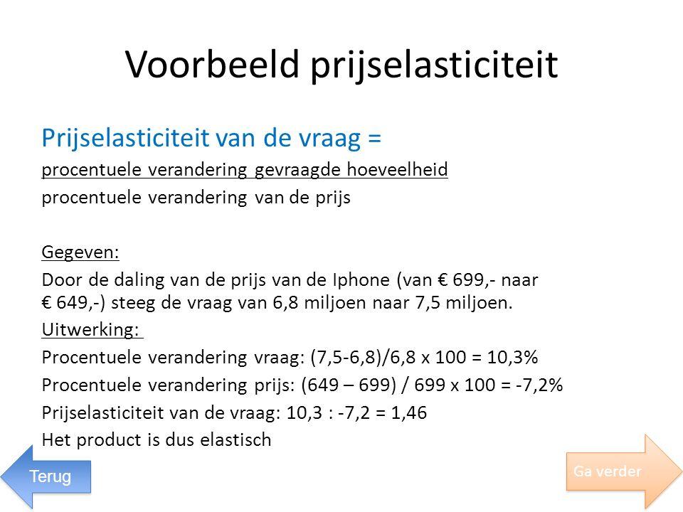 Voorbeeld prijselasticiteit Prijselasticiteit van de vraag = procentuele verandering gevraagde hoeveelheid procentuele verandering van de prijs Gegeve