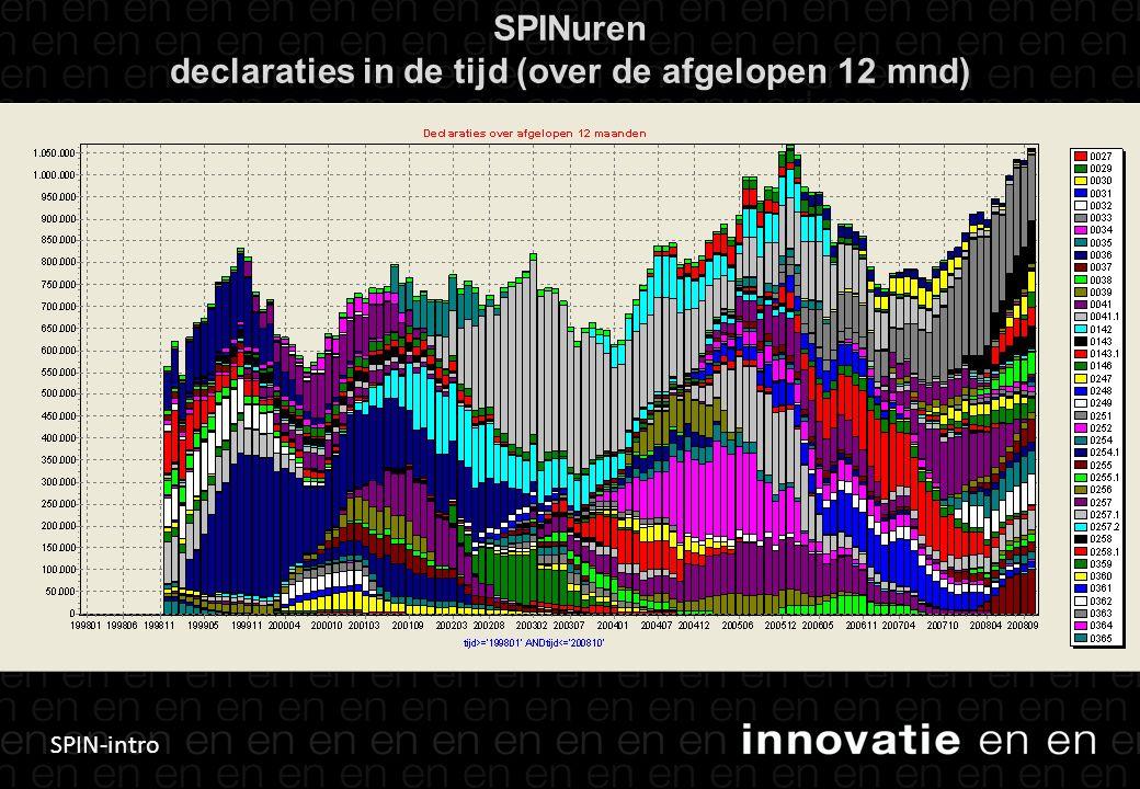 SPIN-intro SPINuren declaraties in de tijd (over de afgelopen 12 mnd)