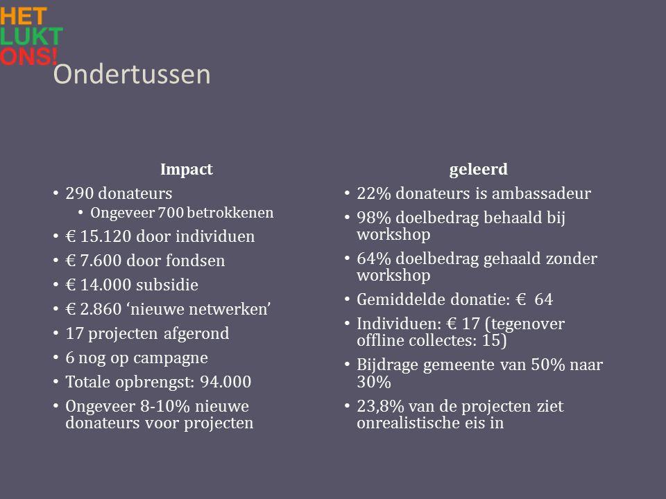 Ondertussen Impact 290 donateurs Ongeveer 700 betrokkenen € 15.120 door individuen € 7.600 door fondsen € 14.000 subsidie € 2.860 'nieuwe netwerken' 17 projecten afgerond 6 nog op campagne Totale opbrengst: 94.000 Ongeveer 8-10% nieuwe donateurs voor projecten geleerd 22% donateurs is ambassadeur 98% doelbedrag behaald bij workshop 64% doelbedrag gehaald zonder workshop Gemiddelde donatie: € 64 Individuen: € 17 (tegenover offline collectes: 15) Bijdrage gemeente van 50% naar 30% 23,8% van de projecten ziet onrealistische eis in