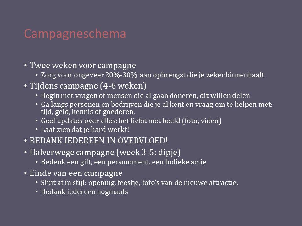 Campagneschema Twee weken voor campagne Zorg voor ongeveer 20%-30% aan opbrengst die je zeker binnenhaalt Tijdens campagne (4-6 weken) Begin met vrage