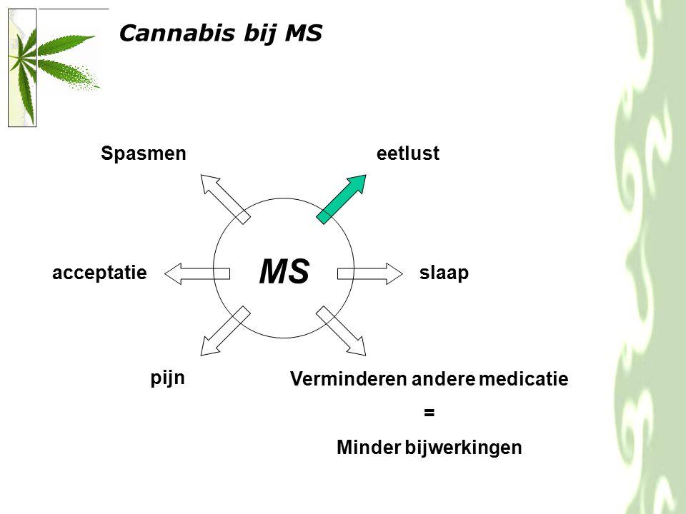 Cannabis bij MS MS Spasmen pijn slaapacceptatie eetlust Verminderen andere medicatie = Minder bijwerkingen