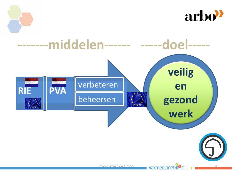 nvvk Gerard de Groot28 middelen doel veilig en gezond werk -------middelen-----------doel----- PVARIE verbeteren beheersen