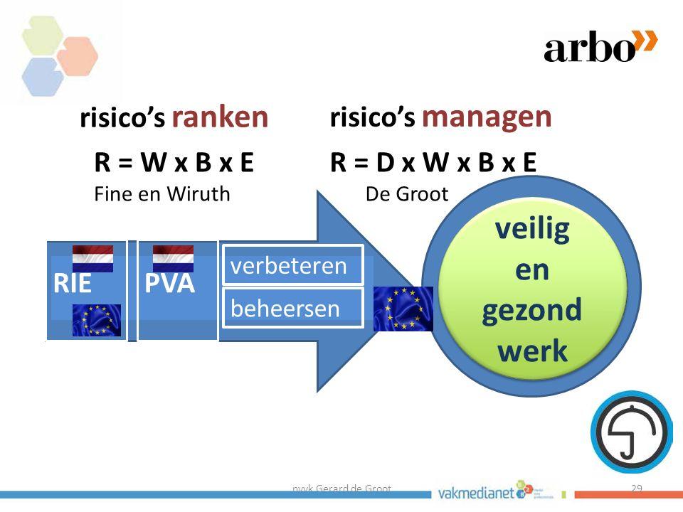 nvvk Gerard de Groot29 middelen doel veilig en gezond werk PVARIE verbeteren beheersen risico's ranken risico's managen R = W x B x E Fine en Wiruth R = D x W x B x E De Groot