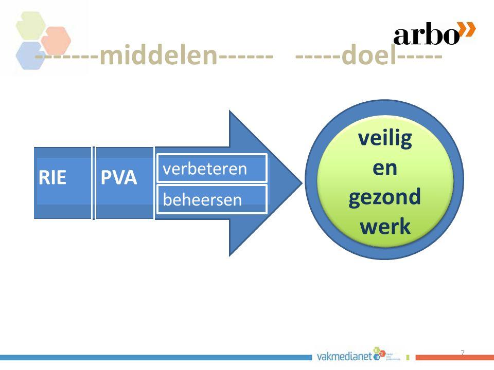 nvvk Gerard de Groot 18 Kaderrichtlijn 89/391/EEG risico's evalueren beschermingsmaatregelen treffen schriftelijk risico's inventariseren en evalueren plan van aanpak schriftelijk Arbowet