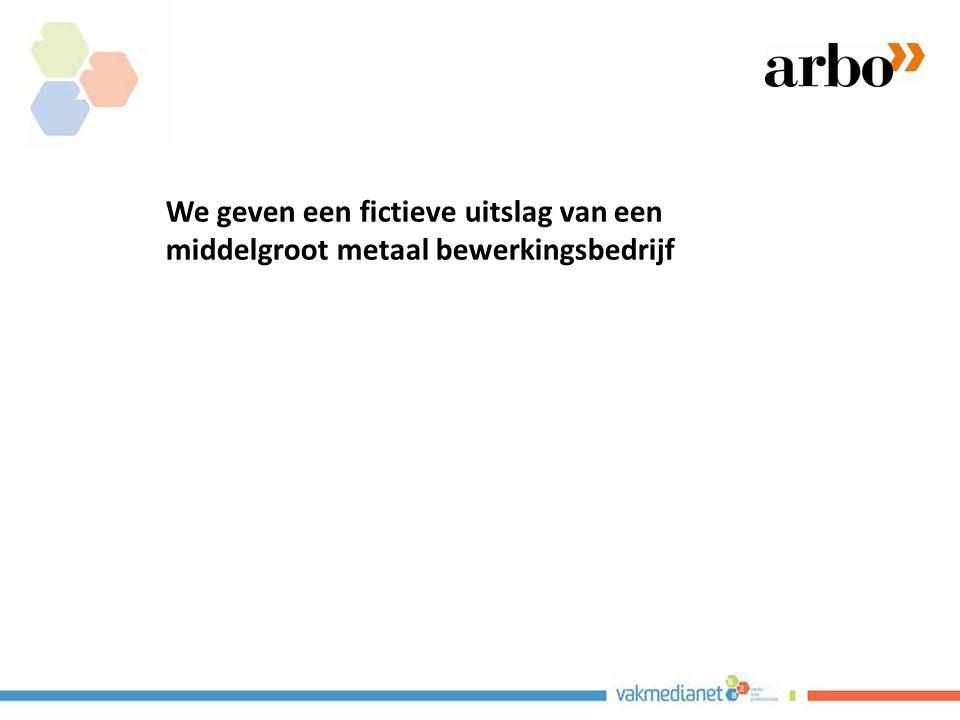 We geven een fictieve uitslag van een middelgroot metaal bewerkingsbedrijf