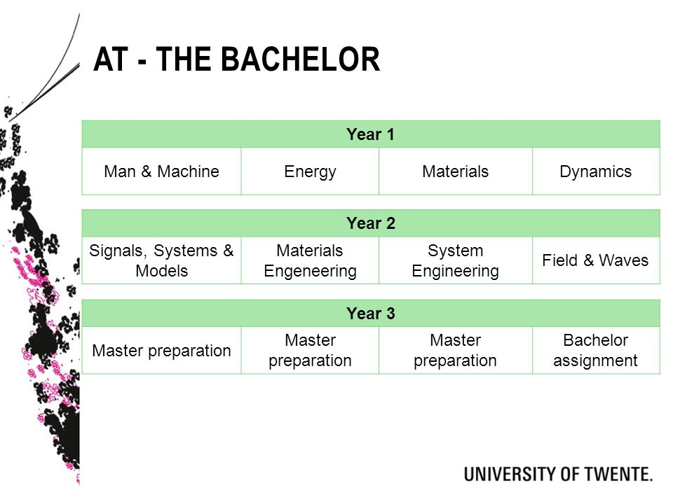 AT - THE BACHELOR Year 1 Man & MachineEnergyMaterialsDynamics Year 2 Signals, Systems & Models Materials Engeneering System Engineering Field & Waves Year 3 Master preparation Bachelor assignment