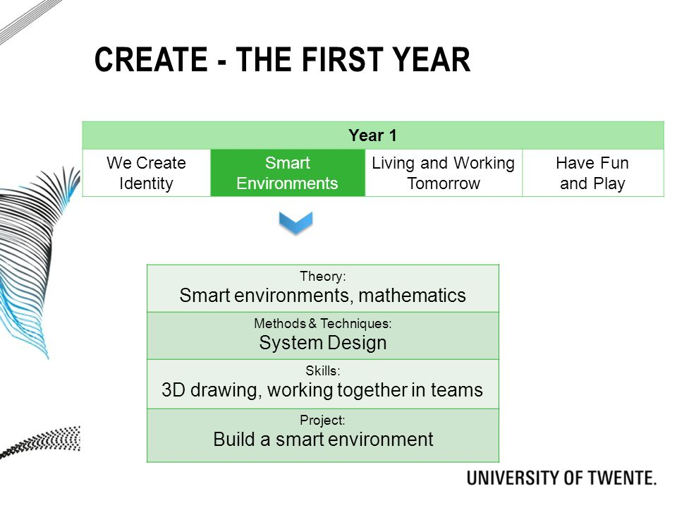 CREATE - THE FIRST YEAR Theory: Smart environments, mathematics Methods & Techniques: System Design Skills: 3D drawing, working together in teams Project: Build a smart environment Year 1 We Create Identity Smart Environments Living and Working Tomorrow Have Fun and Play
