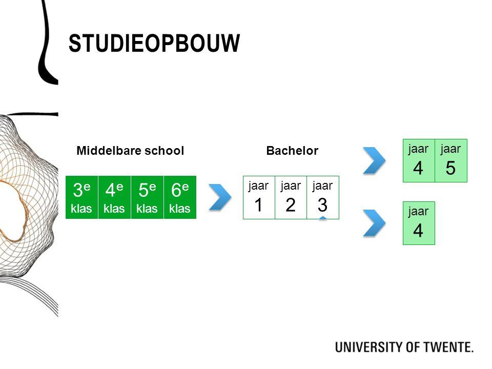 STUDIEOPBOUW Middelbare schoolBachelor 3 e klas 4 e klas 5 e klas 6 e klas jaar 1 jaar 2 jaar 3 jaar 4 jaar 5 jaar 4