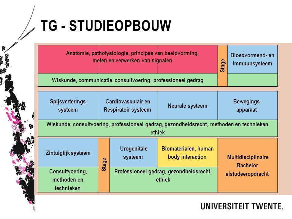 TG - STUDIEOPBOUW Spijsverterings- systeem Cardiovasculair en Respiratoir systeem Neurale systeem Bewegings- apparaat Wiskunde, consultvoering, professioneel gedrag, gezondheidsrecht, methoden en technieken, ethiek Stage Bloedvormend- en immuunsysteem Wiskunde, communicatie, consultvoering, professioneel gedrag Zintuiglijk systeem Stage Urogenitale systeem Biomaterialen, human body interaction Multidisciplinaire Bachelor afstudeeropdracht Consultvoering, methoden en technieken Professioneel gedrag, gezondheidsrecht, ethiek Anatomie, pathofysiologie, principes van beeldvorming, meten en verwerken van signalen