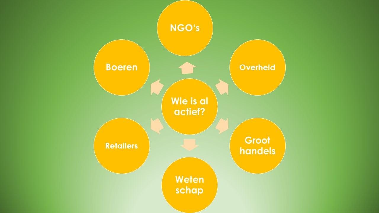 Wie is al actief? NGO's Overheid Groot handels Weten schap Retailers Boeren