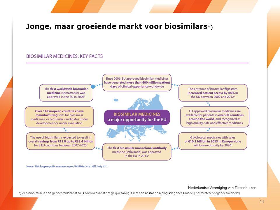 Jonge, maar groeiende markt voor biosimilars *) 11 *) een biosimilar is een geneesmiddel dat zo is ontwikkeld dat het gelijkwaardig is met een bestaand biologisch geneesmiddel ( het referentiegeneesmiddel)