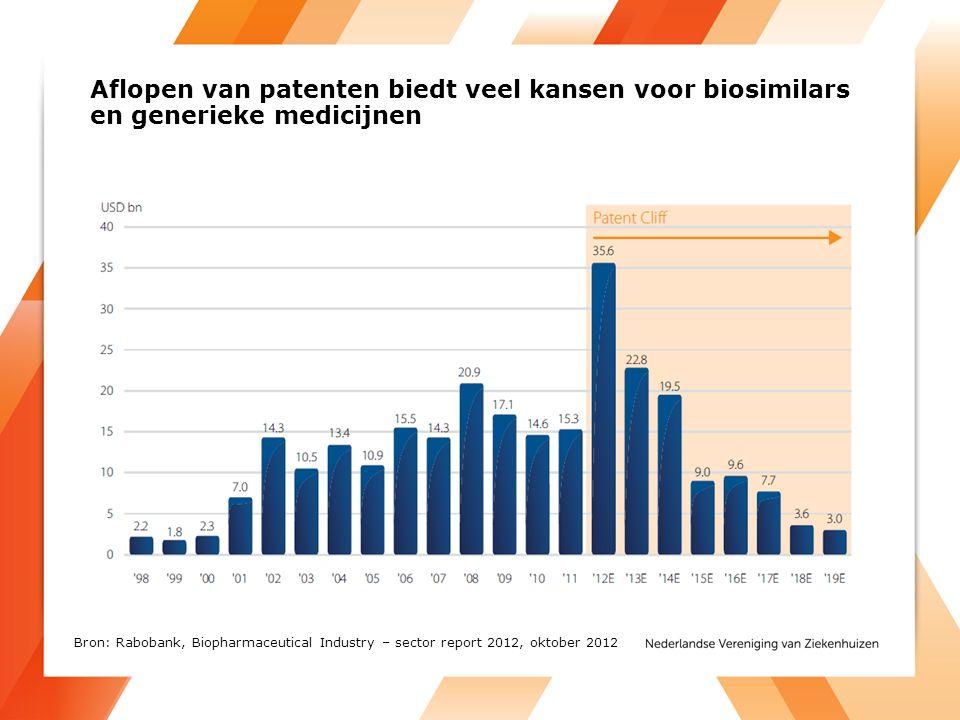 Aflopen van patenten biedt veel kansen voor biosimilars en generieke medicijnen Bron: Rabobank, Biopharmaceutical Industry – sector report 2012, oktober 2012