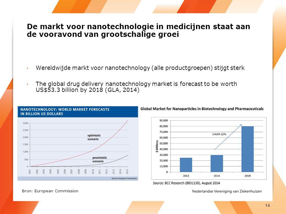De markt voor nanotechnologie in medicijnen staat aan de vooravond van grootschalige groei Wereldwijde markt voor nanotechnology (alle productgroepen) stijgt sterk The global drug delivery nanotechnology market is forecast to be worth US$53.3 billion by 2018 (GLA, 2014) 14 Bron: European Commission