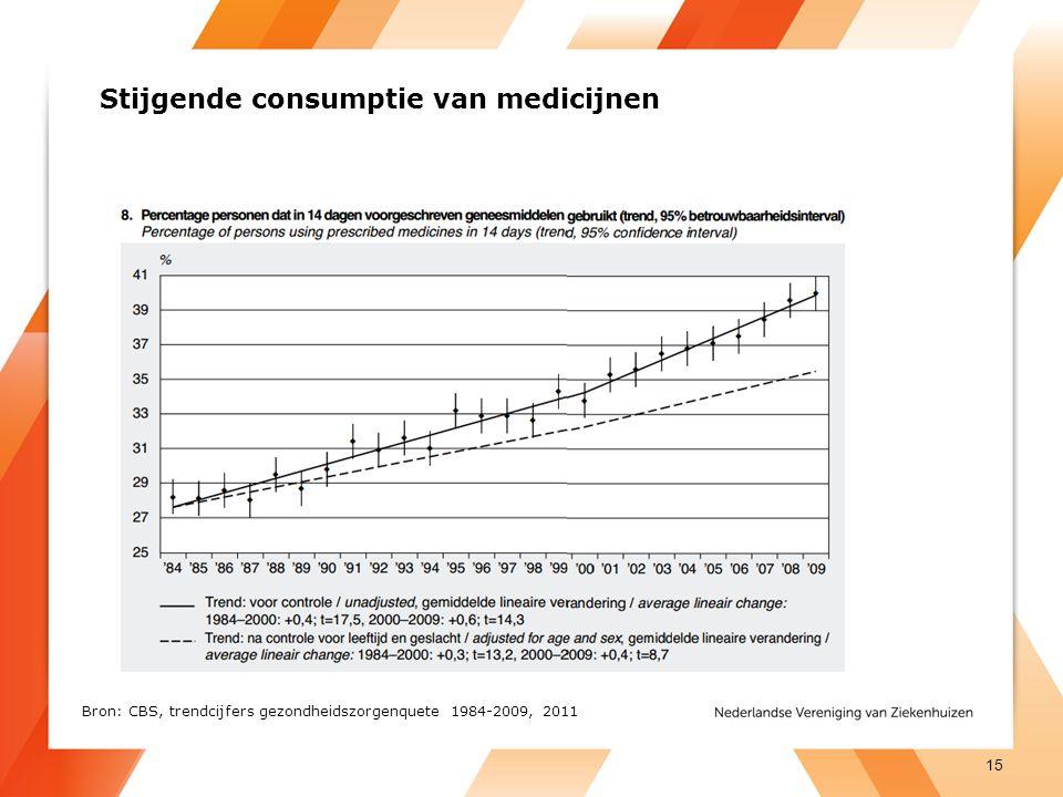 Stijgende consumptie van medicijnen 15 Bron: CBS, trendcijfers gezondheidszorgenquete 1984-2009, 2011