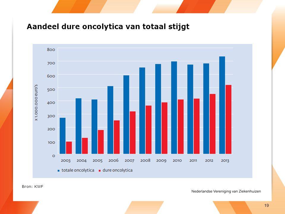 Aandeel dure oncolytica van totaal stijgt 19 Bron: KWF