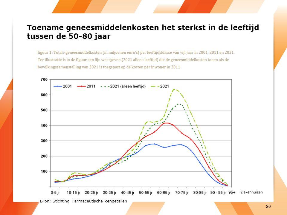 Toename geneesmiddelenkosten het sterkst in de leeftijd tussen de 50-80 jaar 20 Bron: Stichting Farmaceutische kengetallen