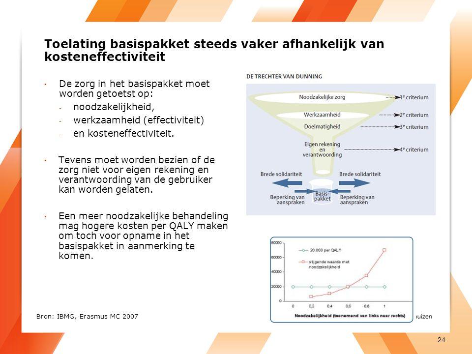 Toelating basispakket steeds vaker afhankelijk van kosteneffectiviteit De zorg in het basispakket moet worden getoetst op: - noodzakelijkheid, - werkzaamheid (effectiviteit) - en kosteneffectiviteit.