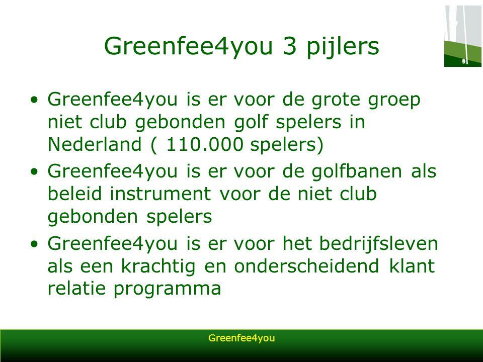 Greenfee4you Greenfee4you 3 pijlers Greenfee4you is er voor de grote groep niet club gebonden golf spelers in Nederland ( 110.000 spelers) Greenfee4you is er voor de golfbanen als beleid instrument voor de niet club gebonden spelers Greenfee4you is er voor het bedrijfsleven als een krachtig en onderscheidend klant relatie programma