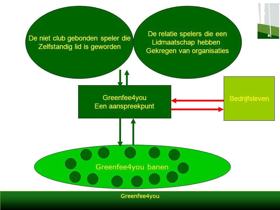 Greenfee4you Greenfee4you banen Greenfee4you Een aanspreekpunt Bedrijfsleven De niet club gebonden speler die Zelfstandig lid is geworden De relatie spelers die een Lidmaatschap hebben Gekregen van organisaties