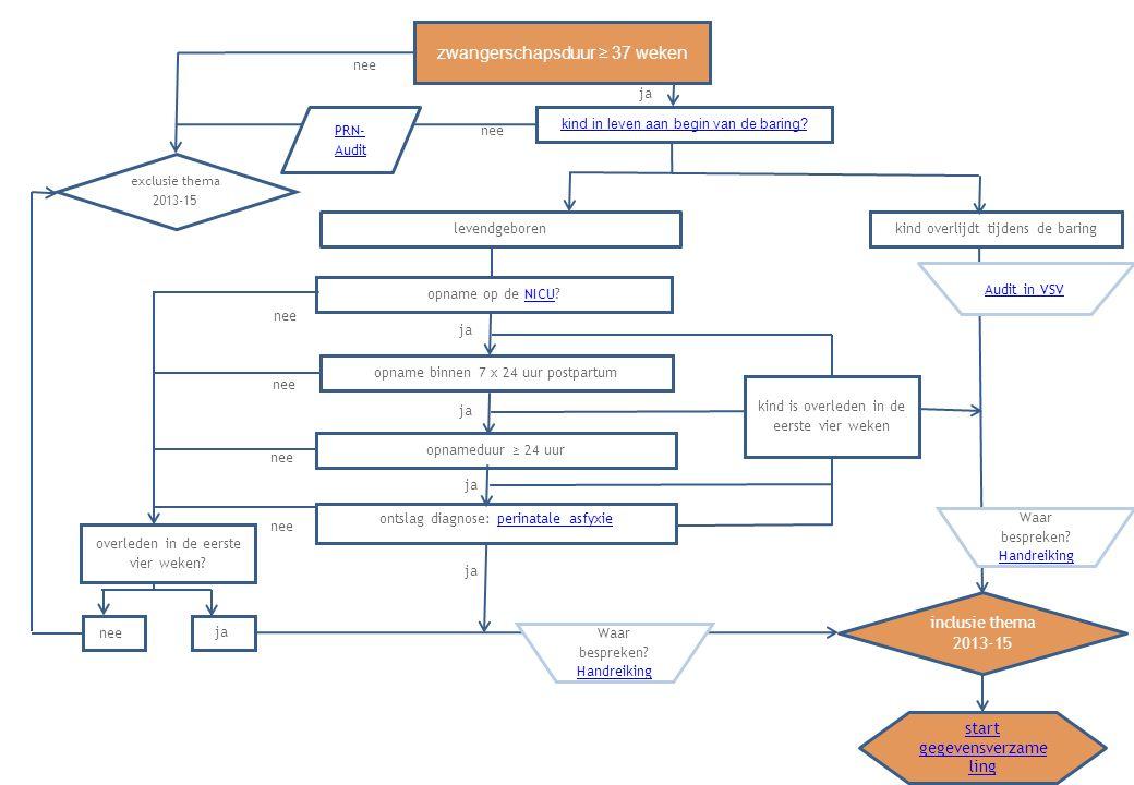 Terug naar stroomschema IN LEVEN AAN HET BEGIN VAN DE BARING Het begin van de baring is lastig te definiëren: on de PRN wordt onderscheid gemaakt tussen start weeën volgens vrouw (datum, tijdstip) en Start actieve ontsluitingsfase volgens zorgverlener (datum, tijdstip), met als toelichting: Diagnose actieve ontsluitingsfase is het tijdstip waarop voor het eerst >= 3 cm is vastgesteld in combinatie met regelmatige contracties. Een deel van de vrouwen heeft bij het eerste contact met zorgverleners al ruime ontsluiting.
