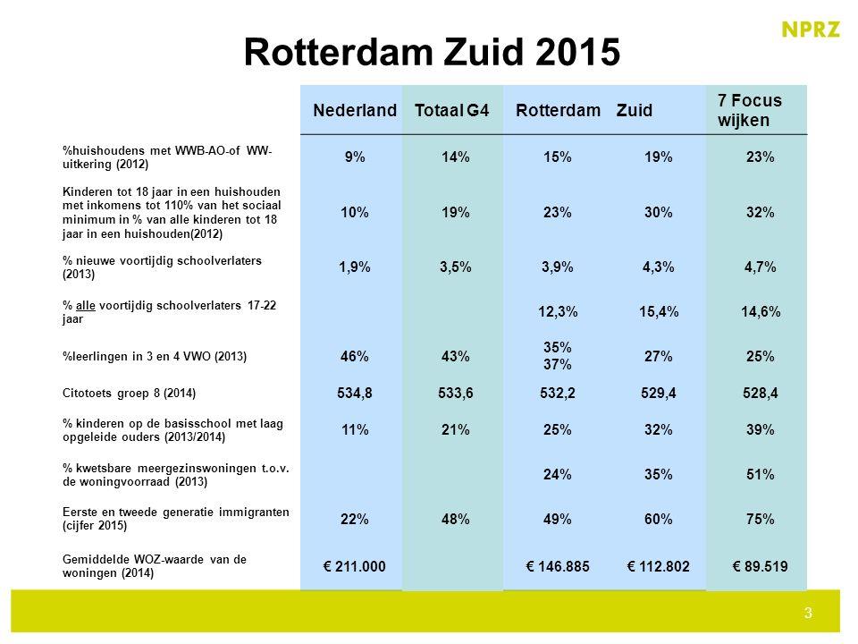 3 3 Rotterdam Zuid 2015 NederlandTotaal G4RotterdamZuid 7 Focus wijken %huishoudens met WWB-AO-of WW- uitkering (2012) 9%14%15%19%23% Kinderen tot 18 jaar in een huishouden met inkomens tot 110% van het sociaal minimum in % van alle kinderen tot 18 jaar in een huishouden(2012) 10%19%23%30%32% % nieuwe voortijdig schoolverlaters (2013) 1,9%3,5%3,9%4,3%4,7% % alle voortijdig schoolverlaters 17-22 jaar 12,3%15,4%14,6% %leerlingen in 3 en 4 VWO (2013) 46%43% 35% 37% 27%25% Citotoets groep 8 (2014) 534,8533,6532,2529,4528,4 % kinderen op de basisschool met laag opgeleide ouders (2013/2014) 11%21%25%32%39% % kwetsbare meergezinswoningen t.o.v.