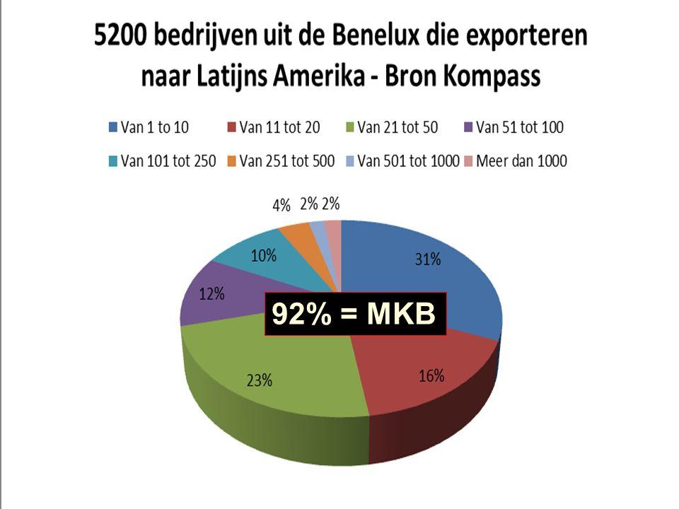 Export vanuit Benelux naar Latijns Amerika 92% = MKB