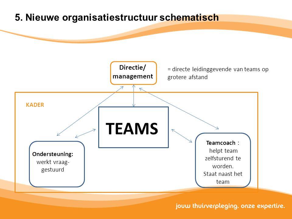Directie/ management TEAMS Teamcoach : helpt team zelfsturend te worden. Staat naast het team Ondersteuning: werkt vraag- gestuurd KADER = directe lei
