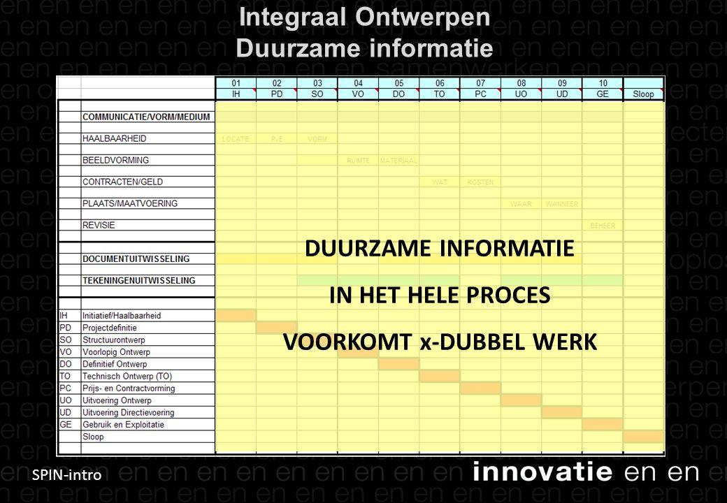 SPIN-intro Integraal Ontwerpen Duurzame informatie 15 DUURZAME INFORMATIE IN HET HELE PROCES VOORKOMT x-DUBBEL WERK