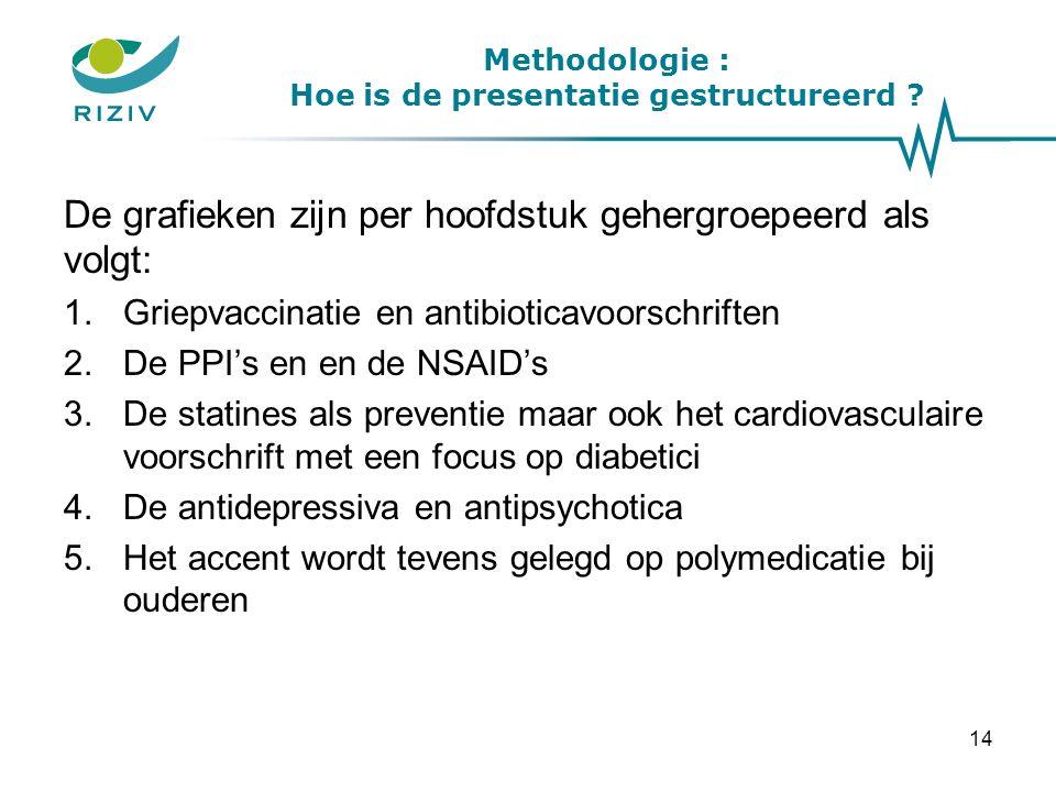 De grafieken zijn per hoofdstuk gehergroepeerd als volgt: 1.Griepvaccinatie en antibioticavoorschriften 2.De PPI's en en de NSAID's 3.De statines als preventie maar ook het cardiovasculaire voorschrift met een focus op diabetici 4.De antidepressiva en antipsychotica 5.Het accent wordt tevens gelegd op polymedicatie bij ouderen 14 Methodologie : Hoe is de presentatie gestructureerd