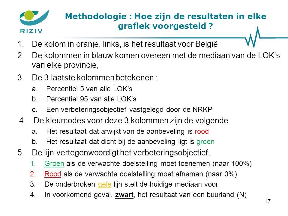 Methodologie : Hoe zijn de resultaten in elke grafiek voorgesteld .