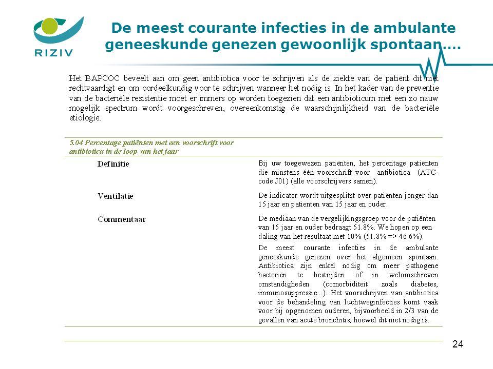 De meest courante infecties in de ambulante geneeskunde genezen gewoonlijk spontaan…. 24