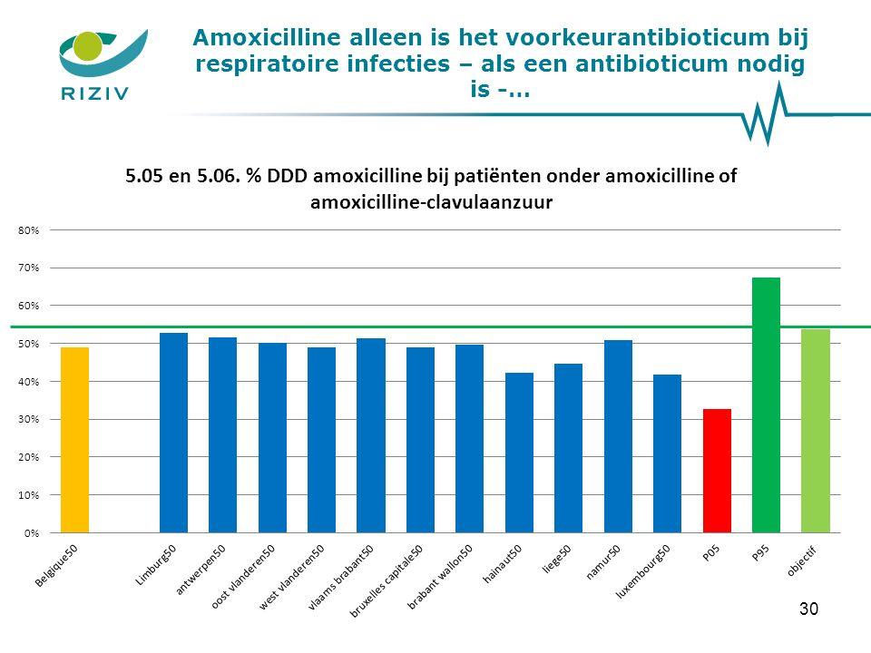 Amoxicilline alleen is het voorkeurantibioticum bij respiratoire infecties – als een antibioticum nodig is -… 30