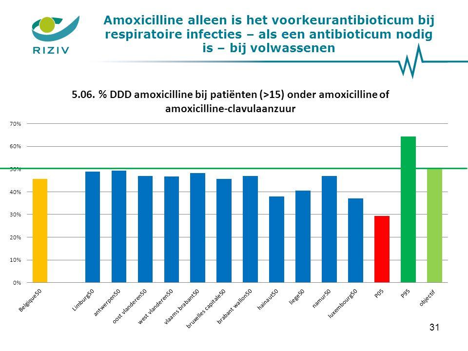 Amoxicilline alleen is het voorkeurantibioticum bij respiratoire infecties – als een antibioticum nodig is – bij volwassenen 31