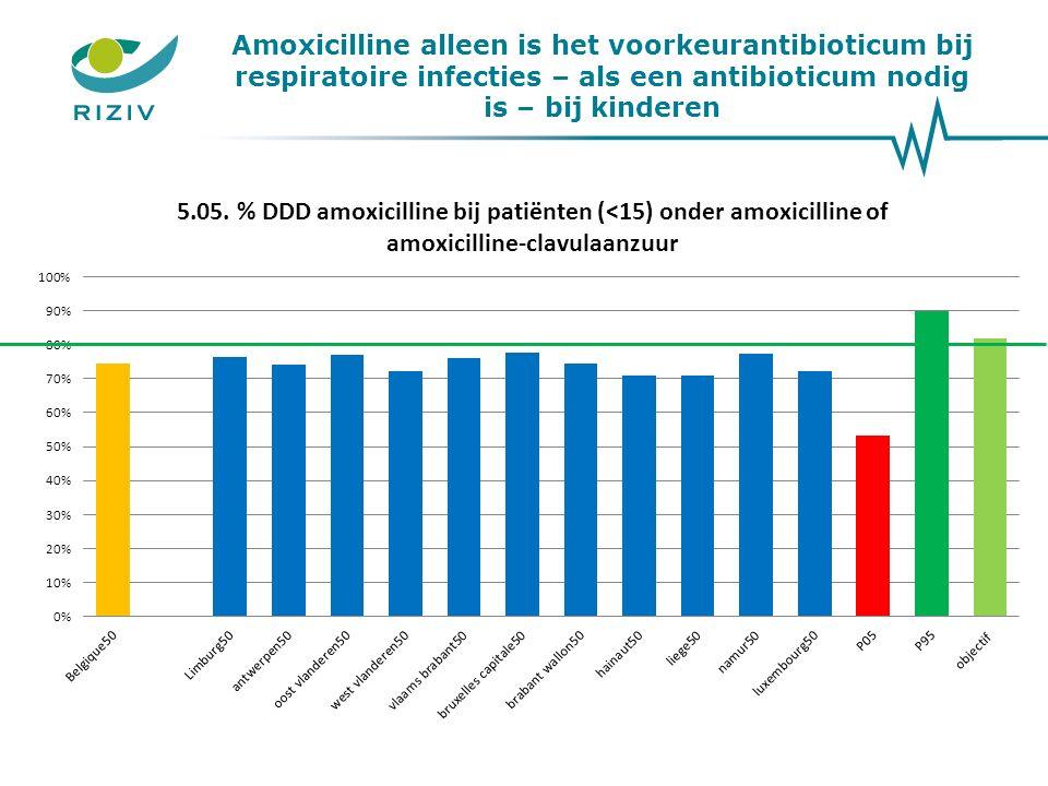 Amoxicilline alleen is het voorkeurantibioticum bij respiratoire infecties – als een antibioticum nodig is – bij kinderen